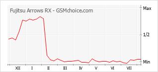 Gráfico de los cambios de popularidad Fujitsu Arrows RX