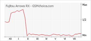 Grafico di modifiche della popolarità del telefono cellulare Fujitsu Arrows RX