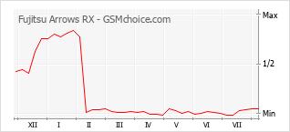Traçar mudanças de populariedade do telemóvel Fujitsu Arrows RX