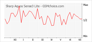 Popularity chart of Sharp Aquos Sense3 Lite