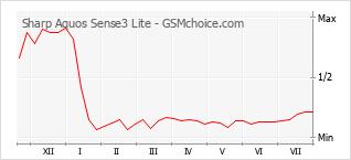 Gráfico de los cambios de popularidad Sharp Aquos Sense3 Lite