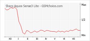 Диаграмма изменений популярности телефона Sharp Aquos Sense3 Lite