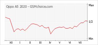 Gráfico de los cambios de popularidad Oppo A5 2020