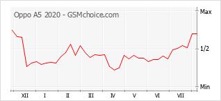 Le graphique de popularité de Oppo A5 2020