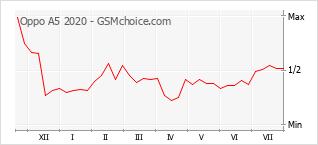 Populariteit van de telefoon: diagram Oppo A5 2020