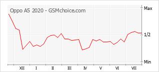 Диаграмма изменений популярности телефона Oppo A5 2020
