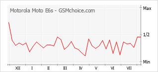 Gráfico de los cambios de popularidad Motorola Moto E6s