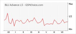Gráfico de los cambios de popularidad BLU Advance L5