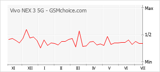 Popularity chart of Vivo NEX 3 5G