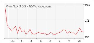 Le graphique de popularité de Vivo NEX 3 5G
