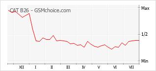 Popularity chart of CAT B26