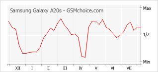 Gráfico de los cambios de popularidad Samsung Galaxy A20s
