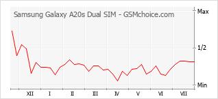 Popularity chart of Samsung Galaxy A20s Dual SIM
