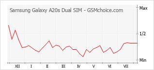 Grafico di modifiche della popolarità del telefono cellulare Samsung Galaxy A20s Dual SIM
