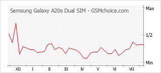 Traçar mudanças de populariedade do telemóvel Samsung Galaxy A20s Dual SIM