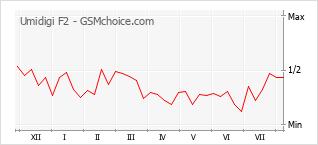 Popularity chart of Umidigi F2