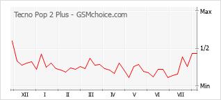 Gráfico de los cambios de popularidad Tecno Pop 2 Plus