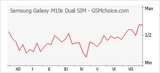 Popularity chart of Samsung Galaxy M10s Dual SIM