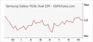 Gráfico de los cambios de popularidad Samsung Galaxy M10s Dual SIM