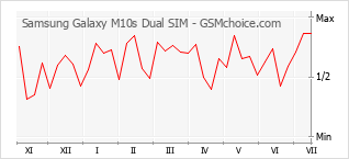 Le graphique de popularité de Samsung Galaxy M10s Dual SIM