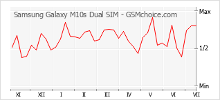 Populariteit van de telefoon: diagram Samsung Galaxy M10s Dual SIM