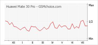 Diagramm der Poplularitätveränderungen von Huawei Mate 30 Pro
