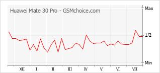 Traçar mudanças de populariedade do telemóvel Huawei Mate 30 Pro