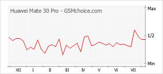 Диаграмма изменений популярности телефона Huawei Mate 30 Pro