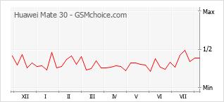 Le graphique de popularité de Huawei Mate 30