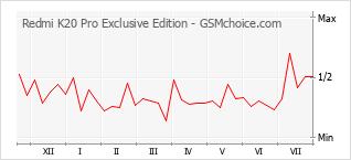 Traçar mudanças de populariedade do telemóvel Redmi K20 Pro Exclusive Edition