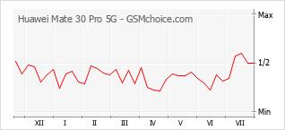 Popularity chart of Huawei Mate 30 Pro 5G