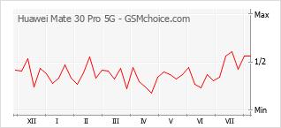 Populariteit van de telefoon: diagram Huawei Mate 30 Pro 5G