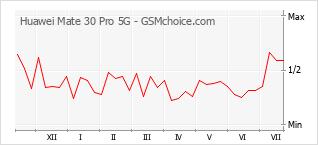 Диаграмма изменений популярности телефона Huawei Mate 30 Pro 5G
