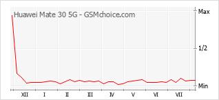 Populariteit van de telefoon: diagram Huawei Mate 30 5G