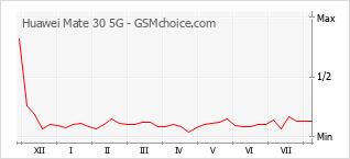 Traçar mudanças de populariedade do telemóvel Huawei Mate 30 5G
