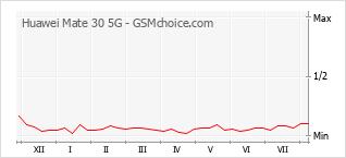 手機聲望改變圖表 Huawei Mate 30 5G