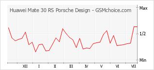 Diagramm der Poplularitätveränderungen von Huawei Mate 30 RS Porsche Design