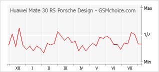 Popularity chart of Huawei Mate 30 RS Porsche Design
