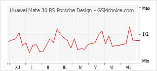 Populariteit van de telefoon: diagram Huawei Mate 30 RS Porsche Design