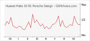 Traçar mudanças de populariedade do telemóvel Huawei Mate 30 RS Porsche Design
