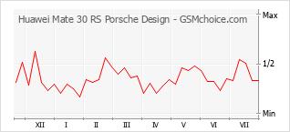 手機聲望改變圖表 Huawei Mate 30 RS Porsche Design