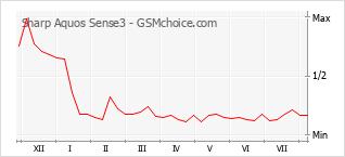 Grafico di modifiche della popolarità del telefono cellulare Sharp Aquos Sense3