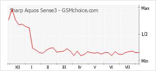 Диаграмма изменений популярности телефона Sharp Aquos Sense3