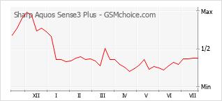 Populariteit van de telefoon: diagram Sharp Aquos Sense3 Plus
