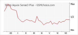 Traçar mudanças de populariedade do telemóvel Sharp Aquos Sense3 Plus