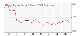 Диаграмма изменений популярности телефона Sharp Aquos Sense3 Plus