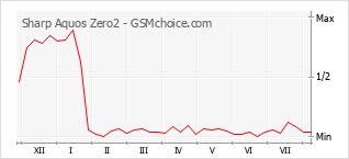 Grafico di modifiche della popolarità del telefono cellulare Sharp Aquos Zero2