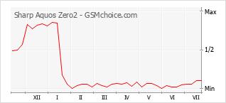 Populariteit van de telefoon: diagram Sharp Aquos Zero2