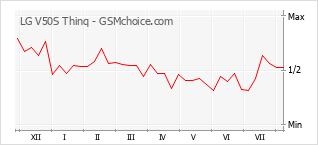 Диаграмма изменений популярности телефона LG V50S Thinq