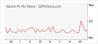 Diagramm der Poplularitätveränderungen von Xiaomi Mi Mix Alpha
